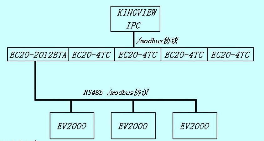 老化房控制系统图